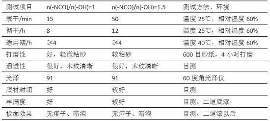 表2 龙8国际手机版双组分聚氨酯底漆性能参数